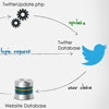Twitter OAuth Status Update using PHP & jQuery